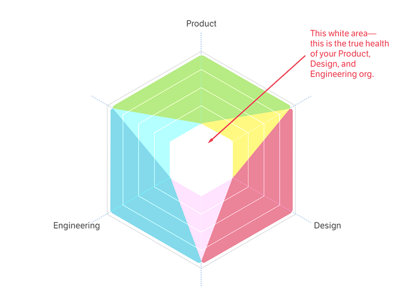 Product Design Teams